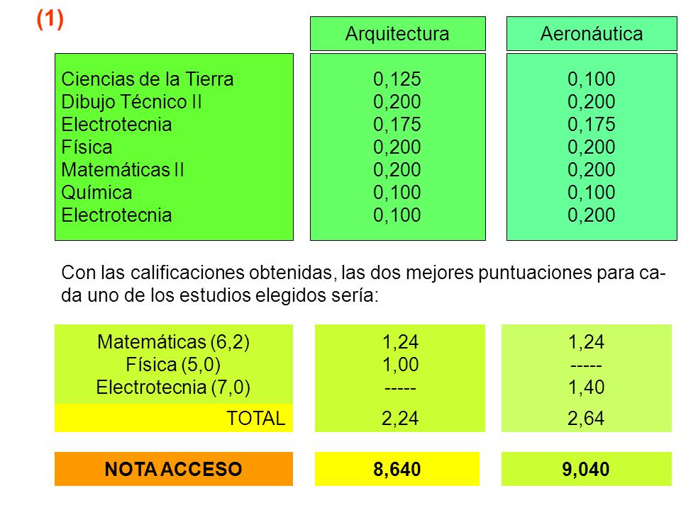 ArquitecturaAeronáutica Ciencias de la Tierra Dibujo Técnico II Electrotecnia Física Matemáticas II Química Electrotecnia 0,125 0,200 0,175 0,200 0,10