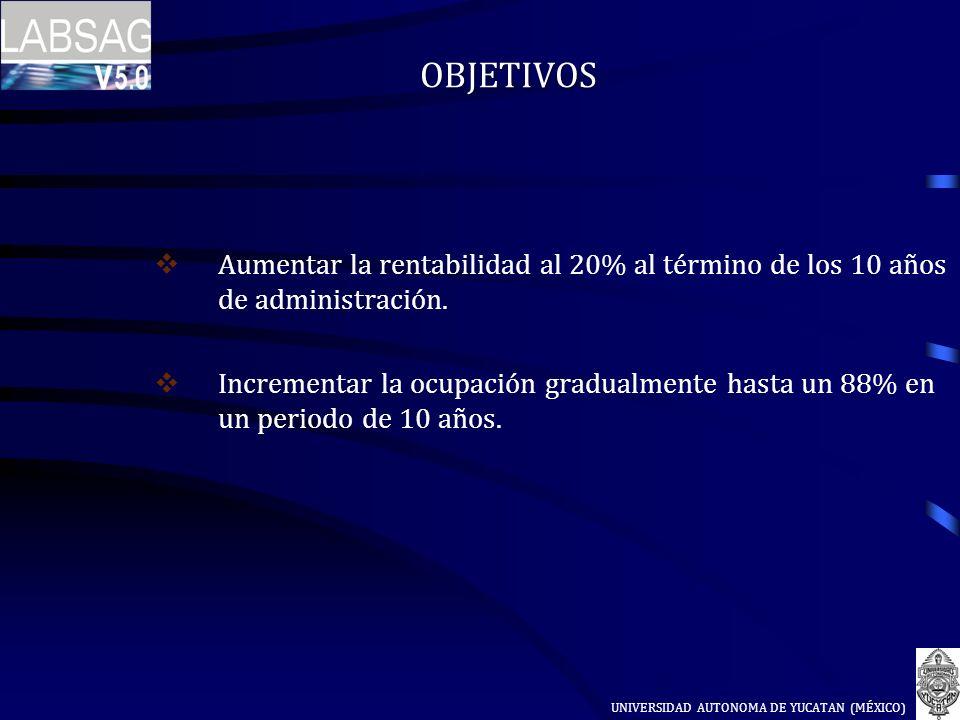 OBJETIVOS Aumentar la rentabilidad al 20% al término de los 10 años de administración. Incrementar la ocupación gradualmente hasta un 88% en un period