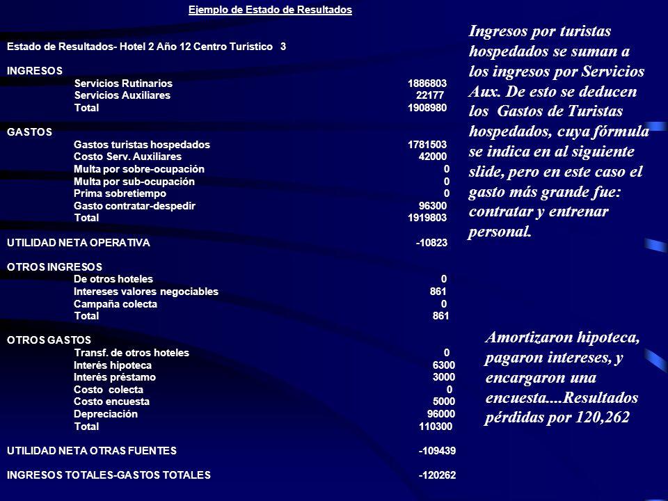 Ejemplo de Estado de Resultados Estado de Resultados- Hotel 2 Año 12 Centro Turístico 3 INGRESOS Servicios Rutinarios1886803 Servicios Auxiliares 2217