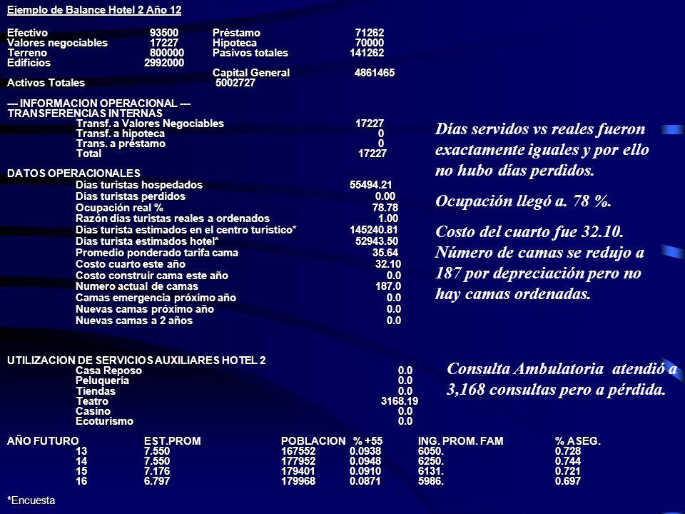 Ejemplo de Balance Hotel 2 Año 12 Efectivo 93500Préstamo 71262 Valores negociables 17227Hipoteca 70000 Terreno 800000Pasivos totales141262 Edificios 2