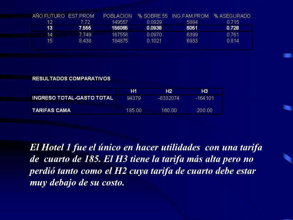El Hotel 1 fue el único en hacer utilidades con una tarifa de cuarto de 185. El H3 tiene la tarifa más alta pero no perdió tanto como el H2 cuya tarif