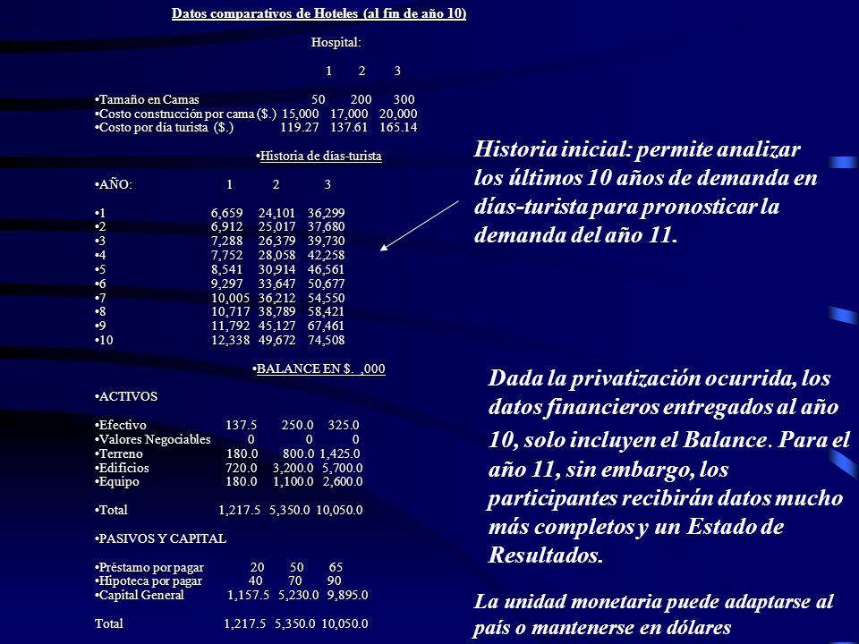 Datos comparativos de Hoteles (al fin de año 10) Hospital: Hospital: 1 2 3 1 2 3 Tamaño en Camas 50 200 300Tamaño en Camas 50 200 300 Costo construcci
