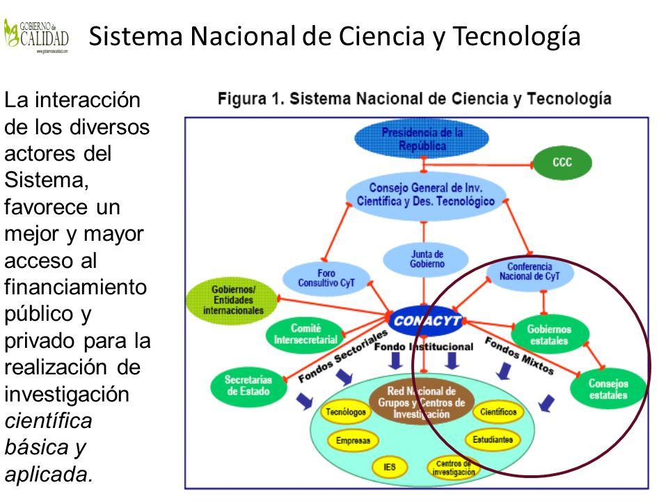 Sistema Nacional de Ciencia y Tecnología La interacción de los diversos actores del Sistema, favorece un mejor y mayor acceso al financiamiento públic