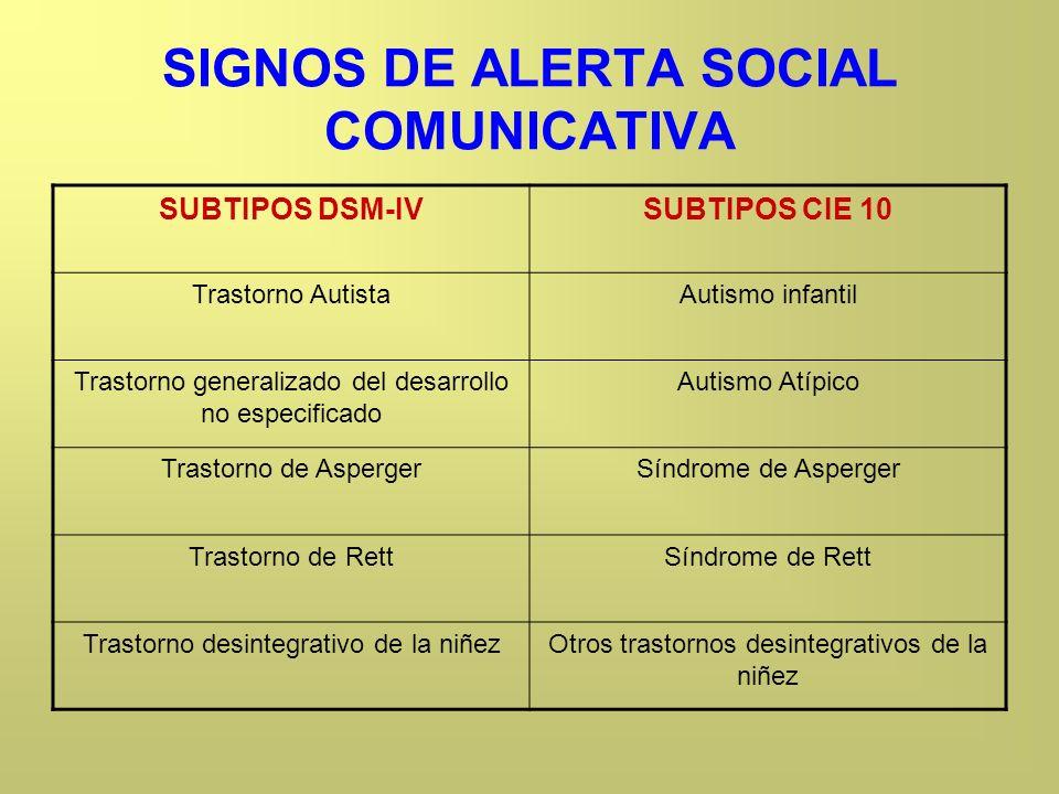 SIGNOS DE ALERTA SOCIAL COMUNICATIVA SUBTIPOS DSM-IVSUBTIPOS CIE 10 Trastorno AutistaAutismo infantil Trastorno generalizado del desarrollo no especif