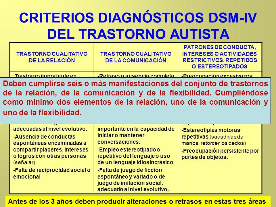 CRITERIOS DIAGNÓSTICOS DSM-IV DEL TRASTORNO AUTISTA TRASTORNO CUALITATIVO DE LA RELACIÓN TRASTORNO CUALITATIVO DE LA COMUNICACIÓN PATRONES DE CONDUCTA