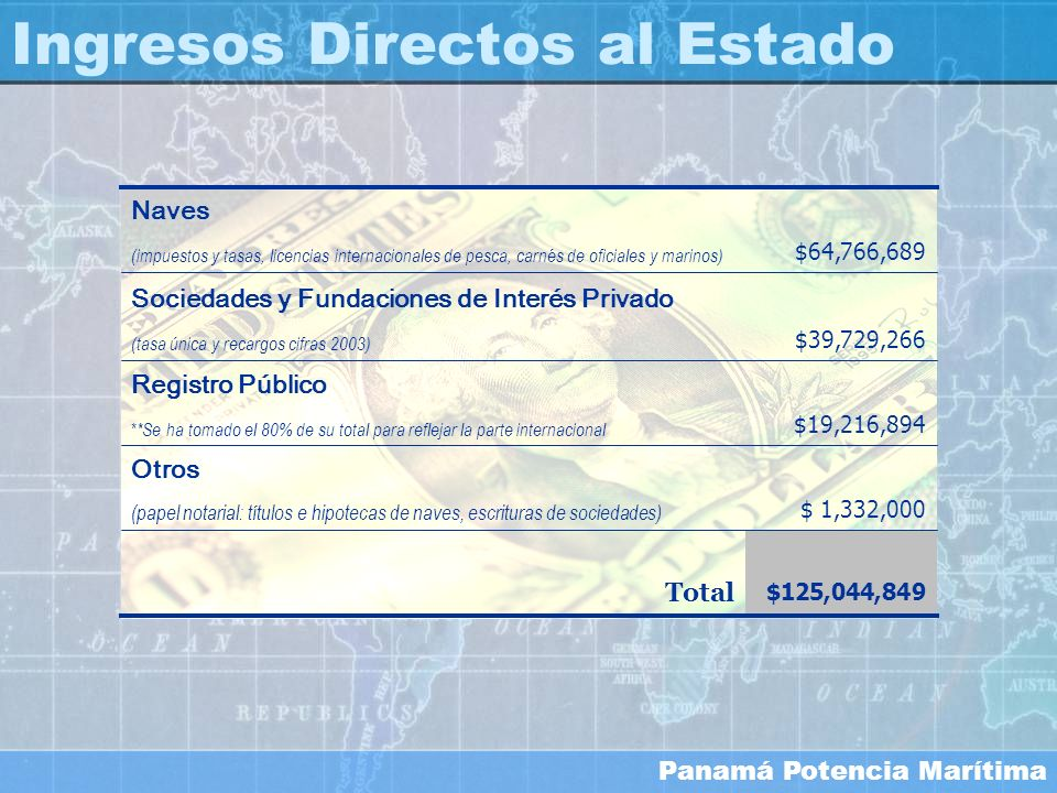 Panamá Potencia Marítima $125,044,849 Total $64,766,689 (impuestos y tasas, licencias internacionales de pesca, carnés de oficiales y marinos) Naves $