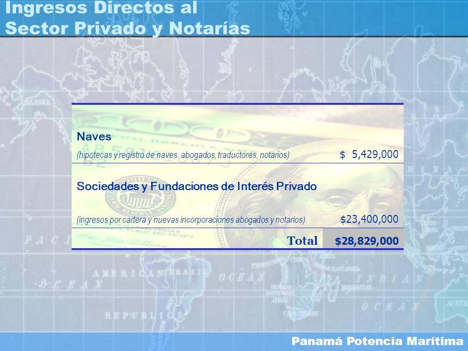 Panamá Potencia Marítima $28,829,000 Total $ 5,429,000 (hipotecas y registro de naves: abogados, traductores, notarios) Naves $23,400,000 (ingresos po
