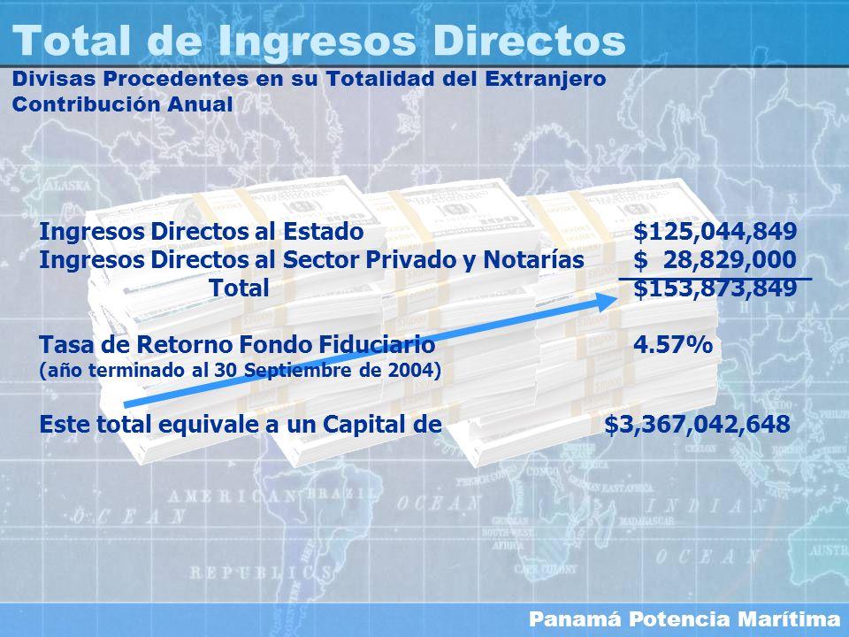 Panamá Potencia Marítima Total de Ingresos Directos Divisas Procedentes en su Totalidad del Extranjero Contribución Anual Ingresos Directos al Estado