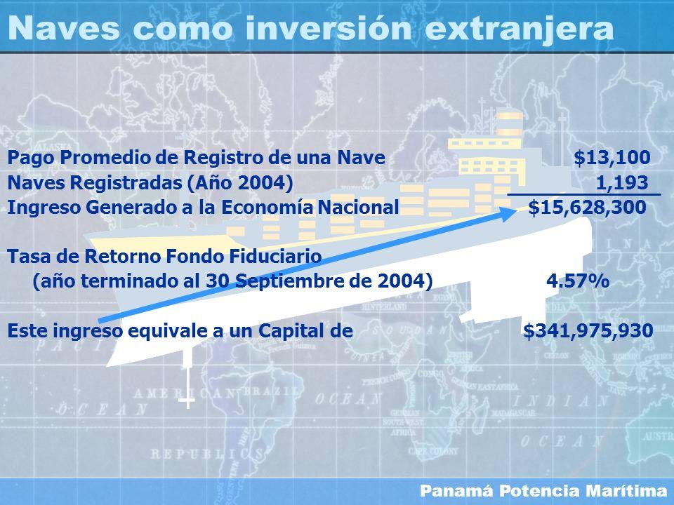 Panamá Potencia Marítima Pago Promedio de Registro de una Nave $13,100 Naves Registradas (Año 2004) 1,193 Ingreso Generado a la Economía Nacional $15,