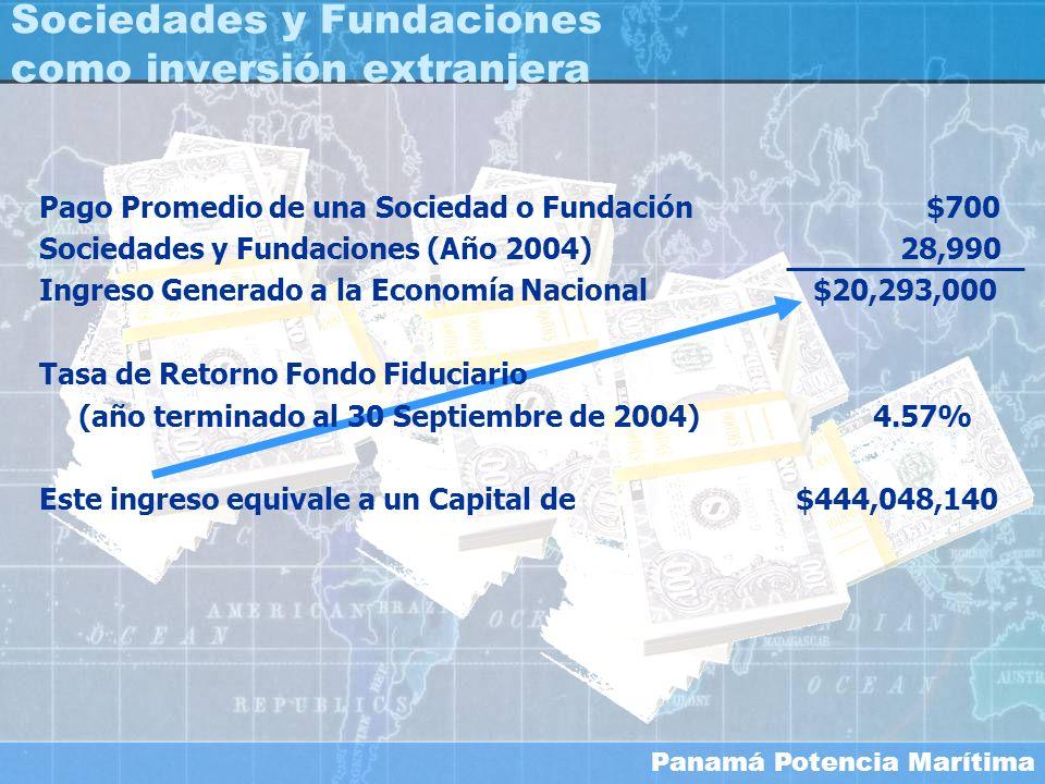 Panamá Potencia Marítima Sociedades y Fundaciones como inversión extranjera Pago Promedio de una Sociedad o Fundación $700 Sociedades y Fundaciones (A