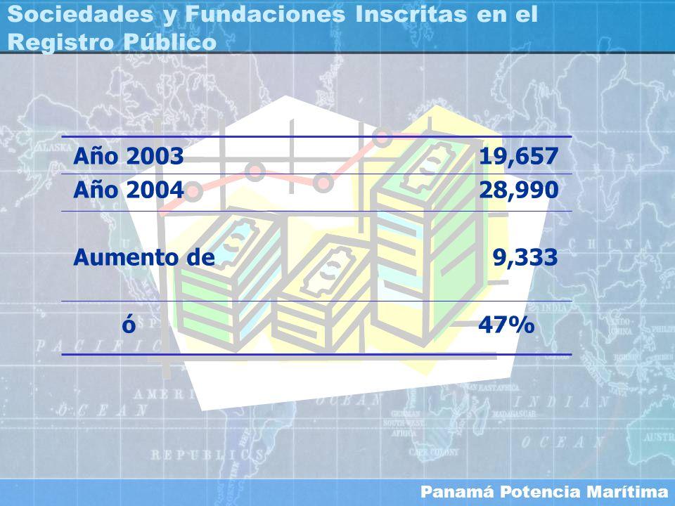 Panamá Potencia Marítima Sociedades y Fundaciones Inscritas en el Registro Público Año 200319,657 Año 200428,990 Aumento de 9,333 ó 47%