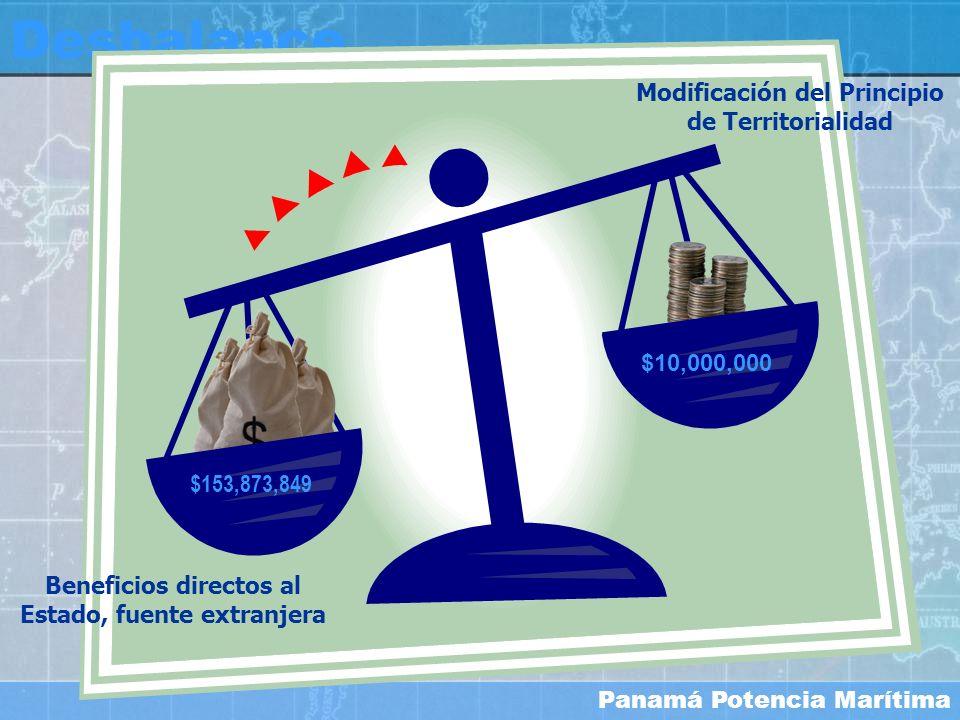 Panamá Potencia Marítima Desbalance $10,000,000 $153,873,849 Beneficios directos al Estado, fuente extranjera Modificación del Principio de Territoria