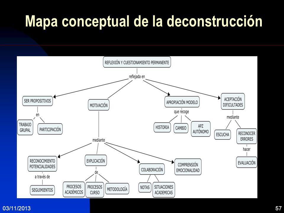 Mapa conceptual de la deconstrucción 03/11/201357