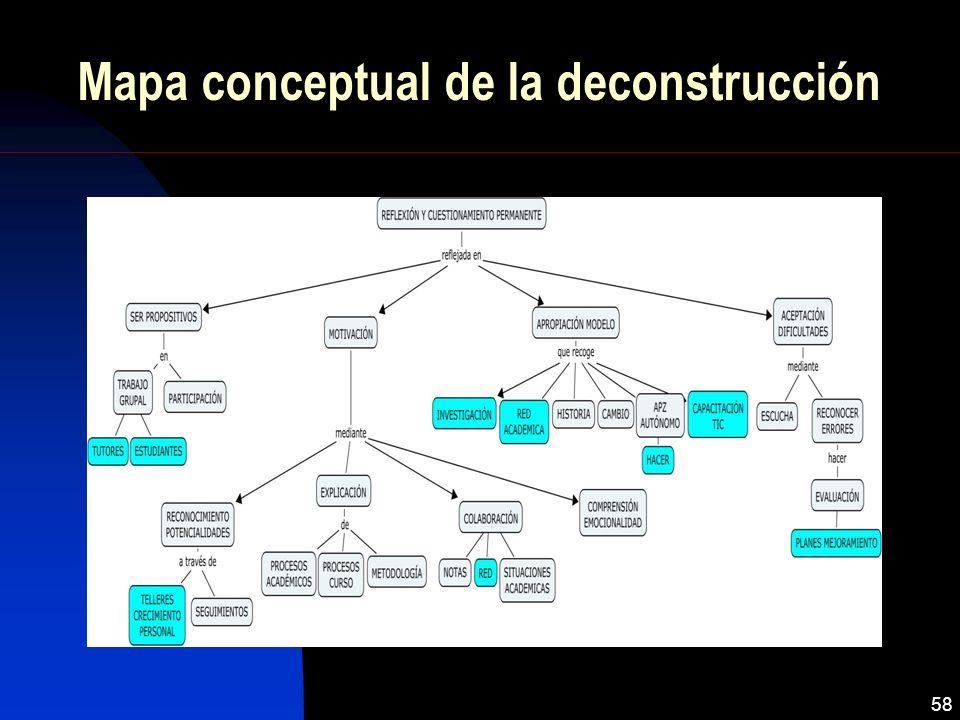 Mapa conceptual de la deconstrucción 58