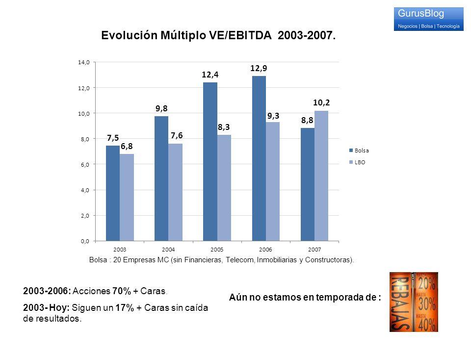 Evolución Múltiplo VE/EBITDA 2003-2007.