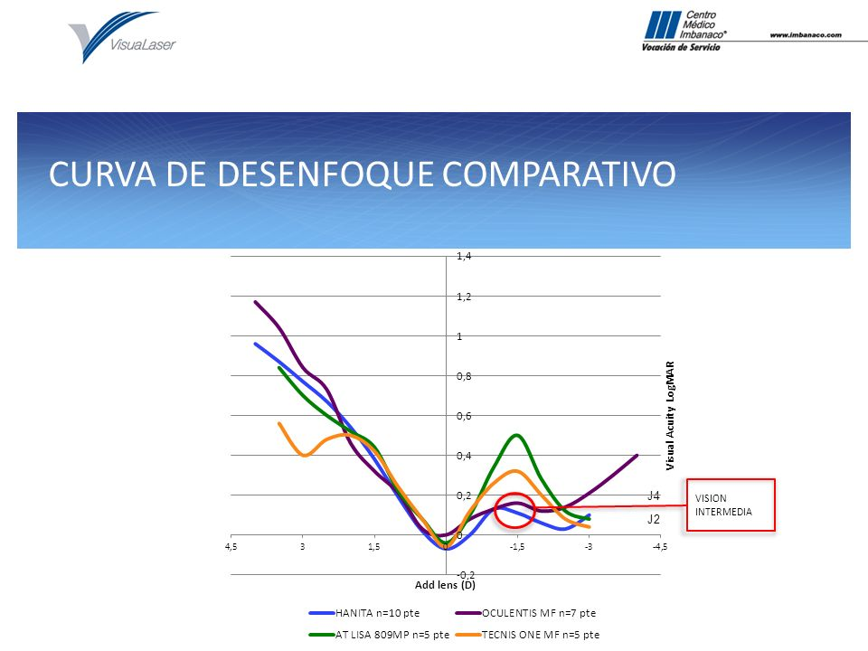 CURVA DE DESENFOQUE COMPARATIVO J4 J2 VISION INTERMEDIA