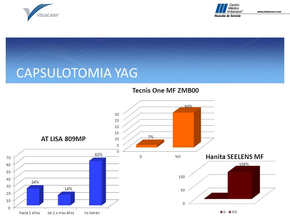 CAPSULOTOMIA YAG 14% 62% 100% 93% 7%