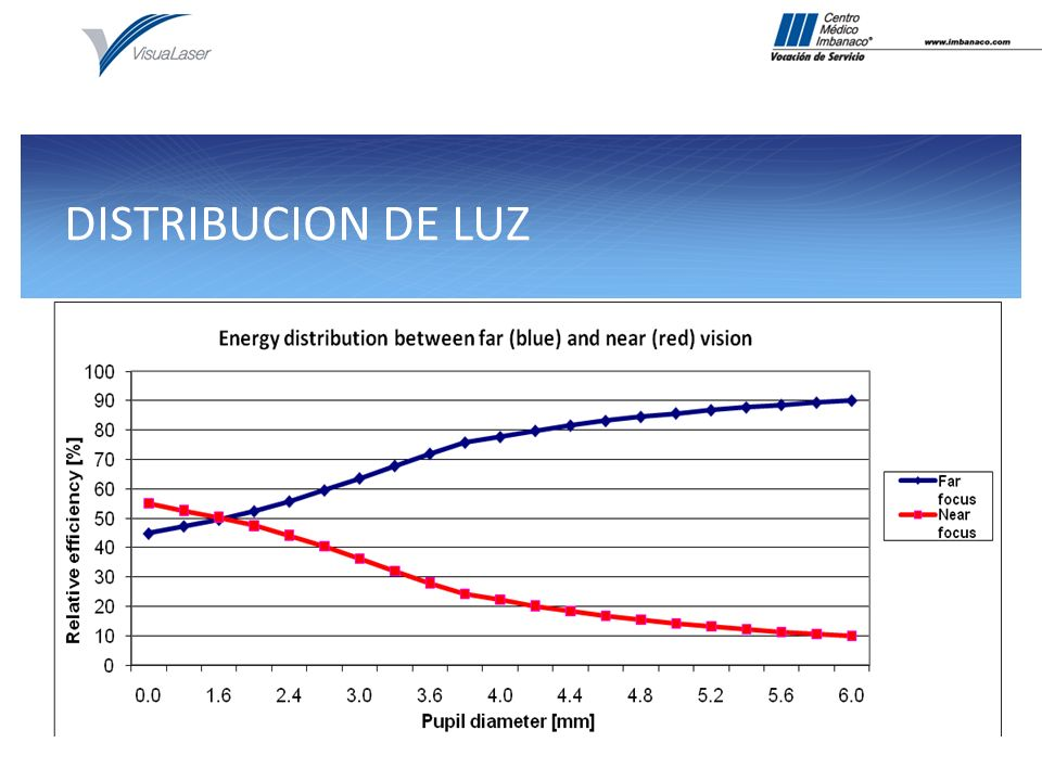 DOBLE BORDE CUADRADO 2 1 3 2 1 3 1 2 3 1 2 3 Better PCO prevention results for IOLs with square edges, regardless of material.