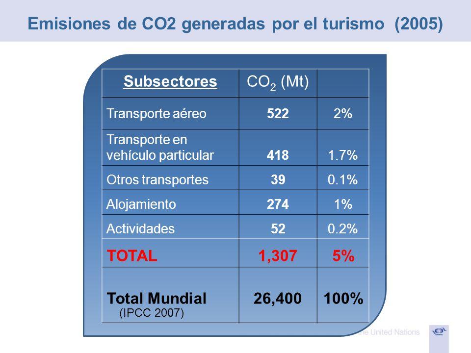 SubsectoresCO 2 (Mt) Transporte aéreo5222% Transporte en vehículo particular4181.7% Otros transportes390.1% Alojamiento2741% Actividades520.2% TOTAL1,