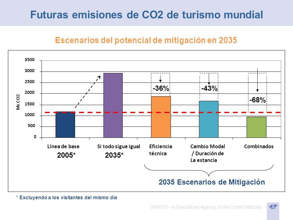 0 500 1000 1500 2000 2500 3000 3500 Línea de baseSi todo sigue igualEficiencia técnica Cambio Modal / Duración de La estancia Combinados Mt CO2 * Excl