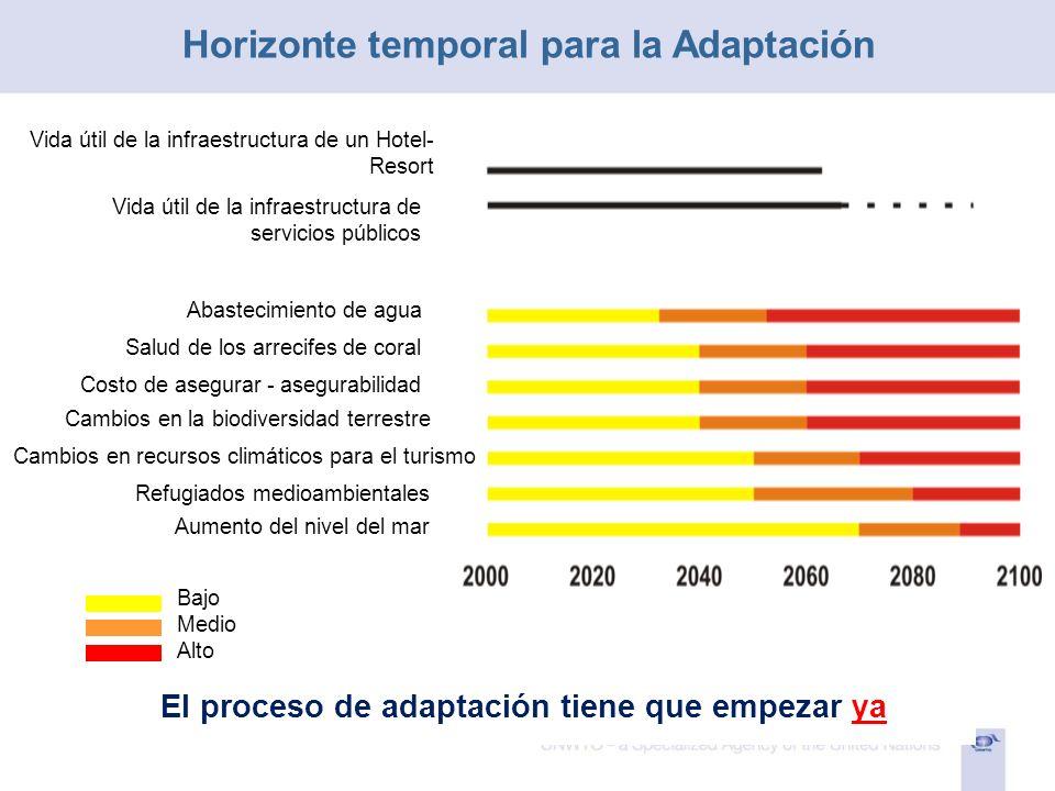 El proceso de adaptación tiene que empezar ya Vida útil de la infraestructura de un Hotel- Resort Vida útil de la infraestructura de servicios público