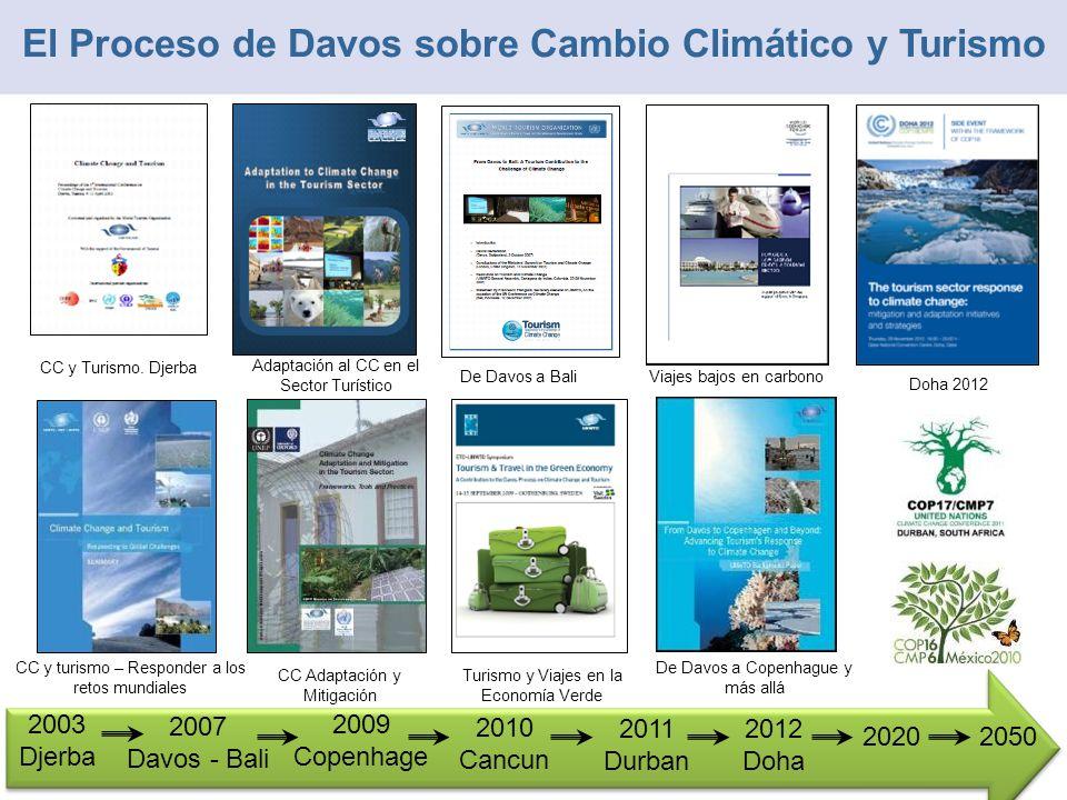 De Davos a Bali Adaptación al CC en el Sector Turístico CC y Turismo. Djerba El Proceso de Davos sobre Cambio Climático y Turismo 2003 Djerba 2007 Dav