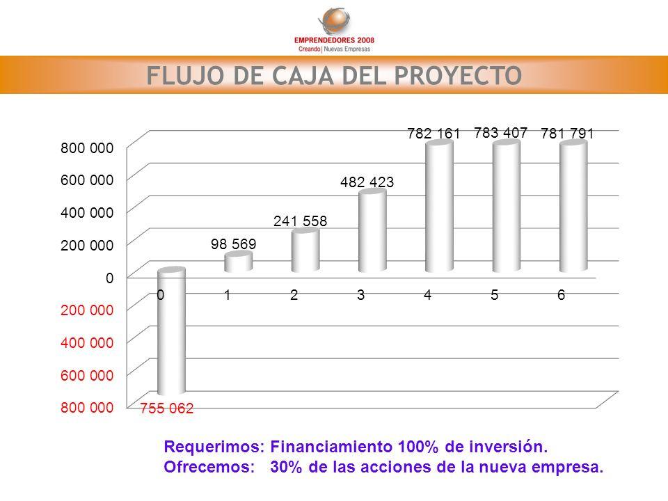 FLUJO DE CAJA DEL PROYECTO Requerimos: Financiamiento 100% de inversión. Ofrecemos: 30% de las acciones de la nueva empresa.