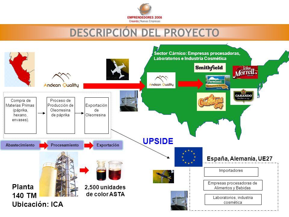 DESCRIPCIÓN DEL PROYECTO Compra de Materias Primas (páprika, hexano, envases). Proceso de Producción de Oleorresina de páprika Exportación de Oleorres