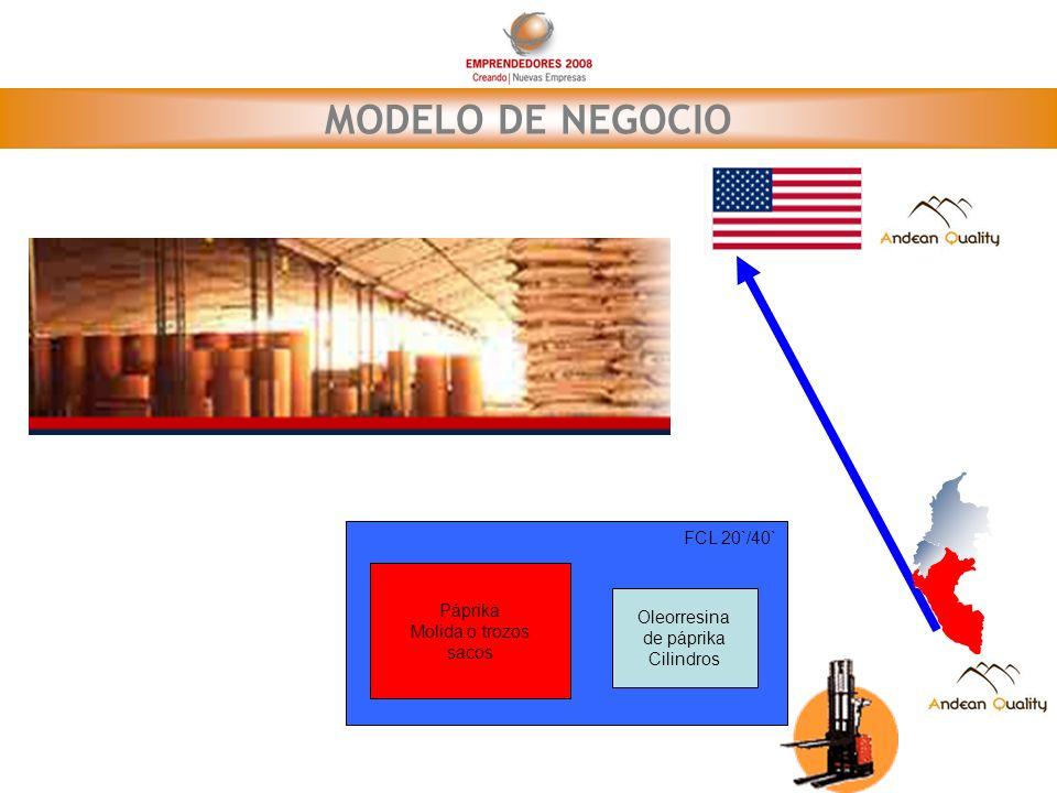 MERCADO Contacto con el Sr.Wilson Rodriguez Gerente de Compras Belcorp Colombia.