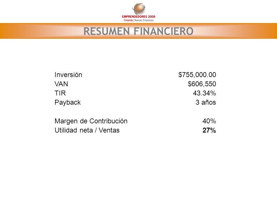 RESUMEN FINANCIERO Inversión$755,000.00 VAN$606,550 TIR43.34% Payback3 años Margen de Contribución40% Utilidad neta / Ventas27%