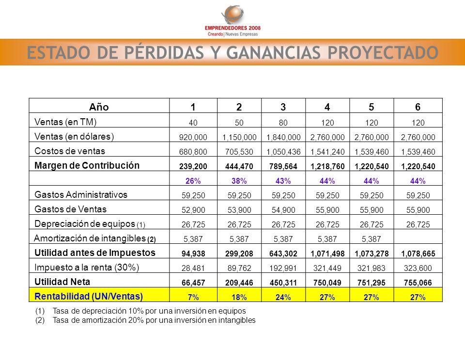 ESTADO DE PÉRDIDAS Y GANANCIAS PROYECTADO Año123456 Ventas (en TM) 405080120 Ventas (en dólares) 920,0001,150,0001,840,0002,760,000 Costos de ventas 6
