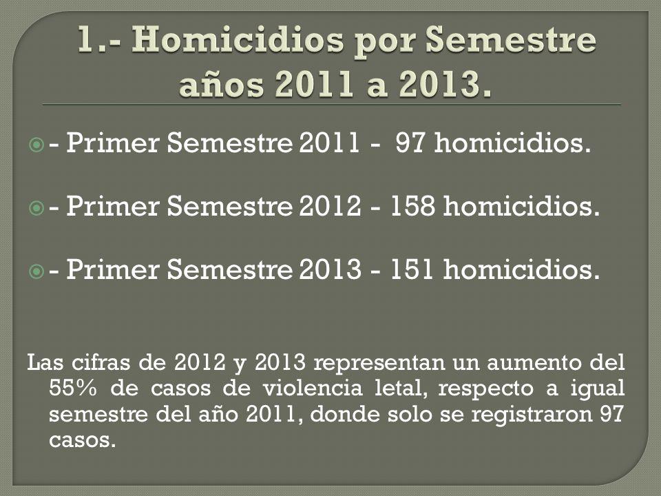 - Primer Semestre 2011 - 97 homicidios. - Primer Semestre 2012 - 158 homicidios.