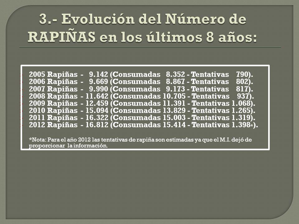 2005 Rapiñas - 9.142 (Consumadas 8.352 - Tentativas 790).