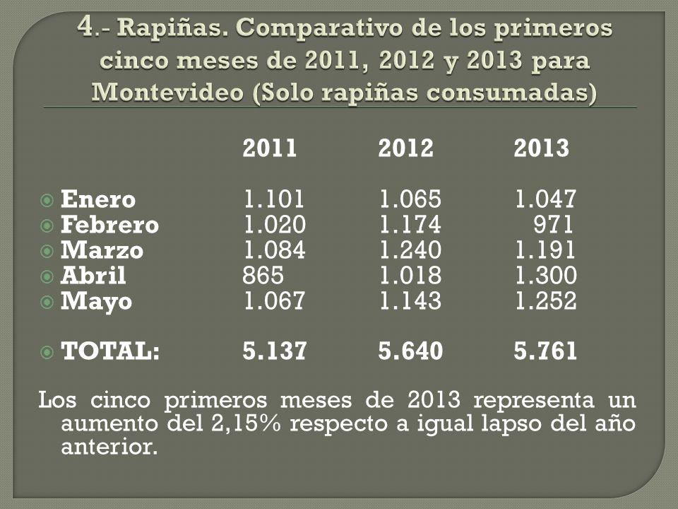 201120122013 Enero1.1011.0651.047 Febrero1.0201.174 971 Marzo1.0841.2401.191 Abril8651.0181.300 Mayo1.0671.1431.252 TOTAL:5.1375.6405.761 Los cinco primeros meses de 2013 representa un aumento del 2,15% respecto a igual lapso del año anterior.