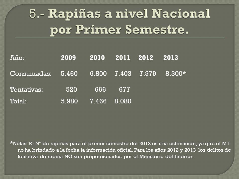 Año: 2009 2010 2011 2012 2013 Consumadas: 5.460 6.800 7.403 7.979 8.300* Tentativas: 520 666 677 Total: 5.980 7.466 8.080 * Notas: El Nº de rapiñas para el primer semestre del 2013 es una estimación, ya que el M.I.