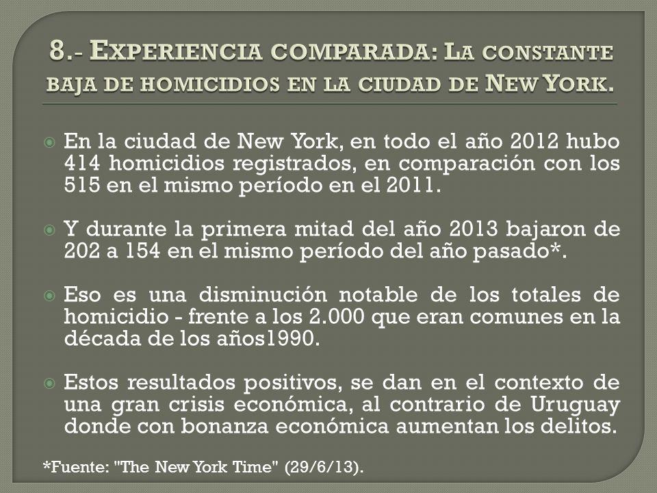 En la ciudad de New York, en todo el año 2012 hubo 414 homicidios registrados, en comparación con los 515 en el mismo período en el 2011.