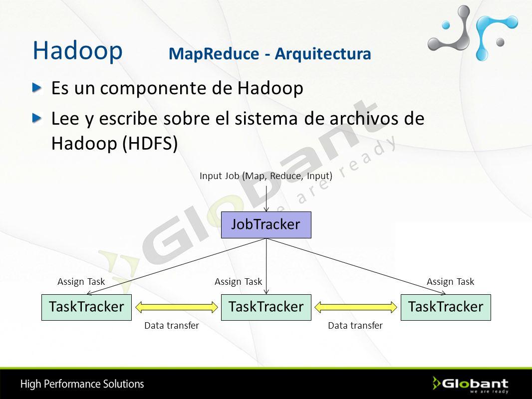 Hadoop Es un componente de Hadoop Lee y escribe sobre el sistema de archivos de Hadoop (HDFS) JobTracker TaskTracker Input Job (Map, Reduce, Input) Da