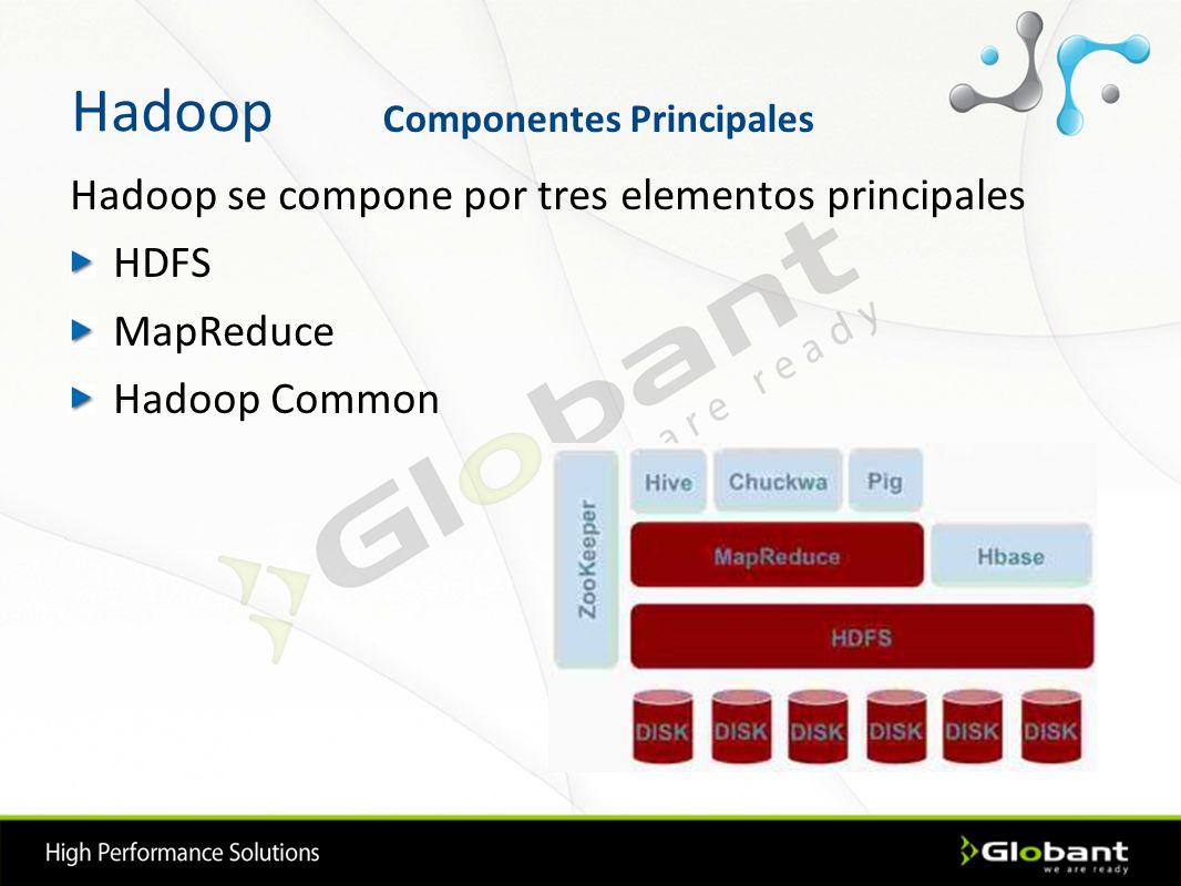 Hadoop Hadoop se compone por tres elementos principales HDFS MapReduce Hadoop Common Componentes Principales