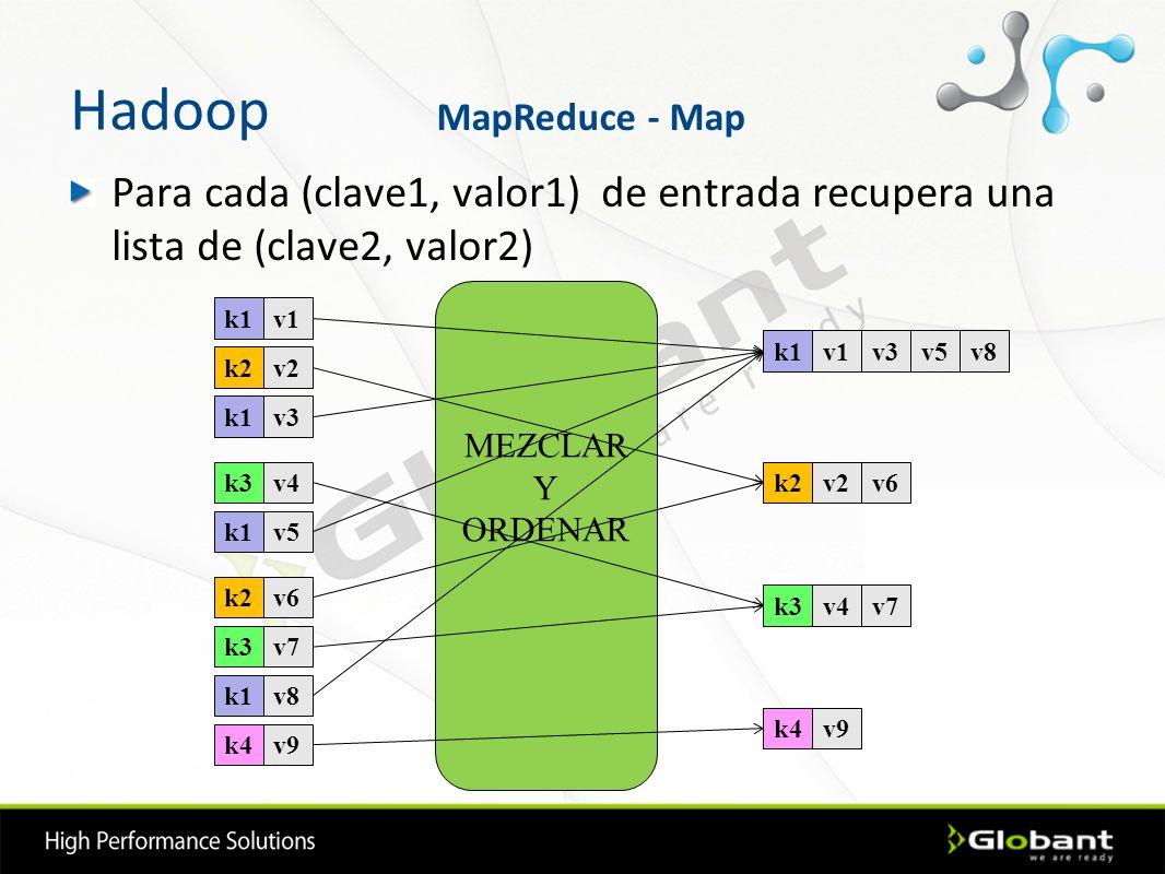 Hadoop Para cada (clave1, valor1) de entrada recupera una lista de (clave2, valor2) k1v1 k2v2 k1v3 k3v4 k1v5 k2v6 k3v7 k1v8 k4v9 MEZCLAR Y ORDENAR k1v
