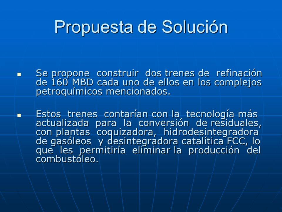 Propuesta de Solución Se propone construir dos trenes de refinación de 160 MBD cada uno de ellos en los complejos petroquímicos mencionados. Se propon