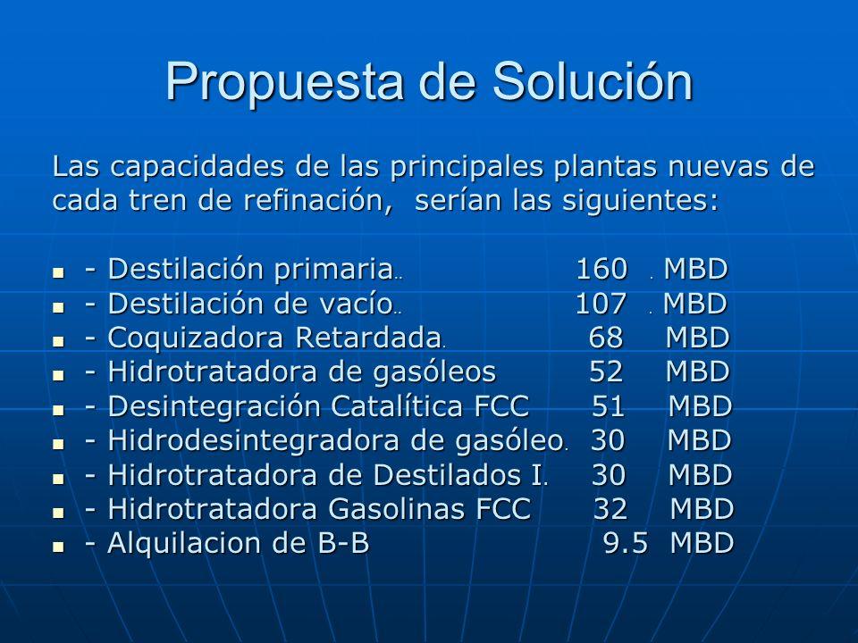 Propuesta de Solución Las capacidades de las principales plantas nuevas de cada tren de refinación, serían las siguientes: - Destilación primaria.. 16
