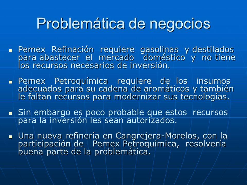 Problemática de negocios Pemex Refinación requiere gasolinas y destilados para abastecer el mercado doméstico y no tiene los recursos necesarios de in