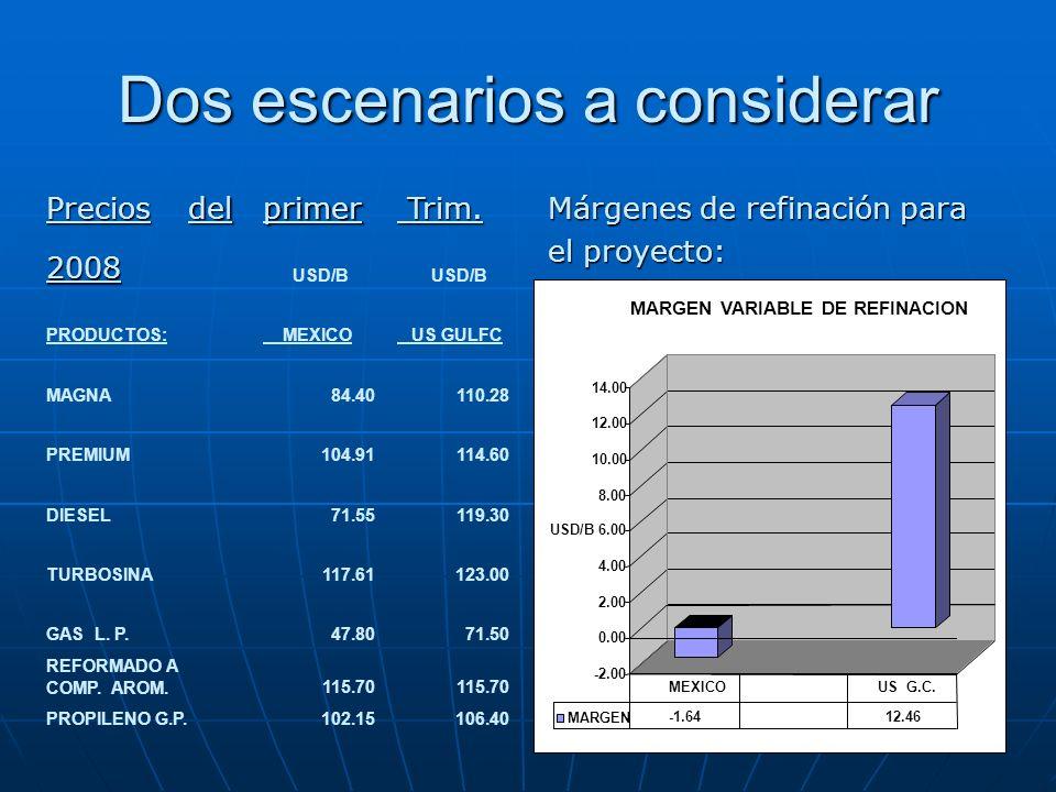 Dos escenarios a considerar Márgenes de refinación para el proyecto: Preciosdelprimer Trim. Trim. 2008 USD/B PRODUCTOS: MEXICO US GULFC MAGNA84.40110.