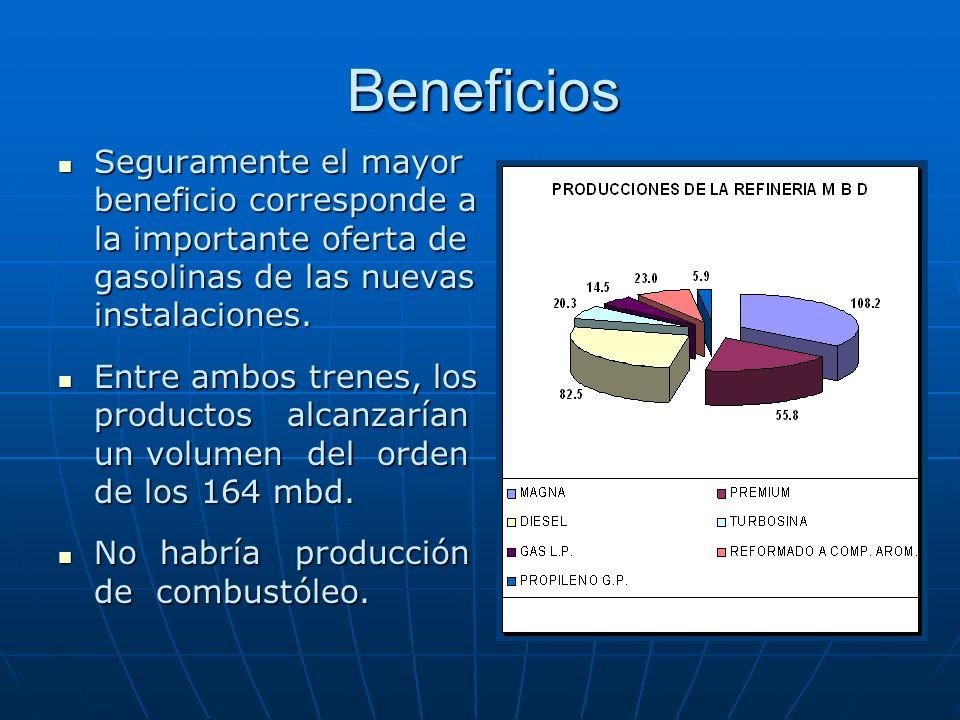 Beneficios Seguramente el mayor beneficio corresponde a la importante oferta de gasolinas de las nuevas instalaciones. Seguramente el mayor beneficio