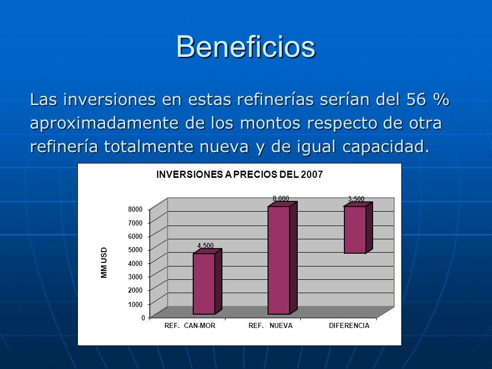 Beneficios Las inversiones en estas refinerías serían del 56 % aproximadamente de los montos respecto de otra refinería totalmente nueva y de igual ca