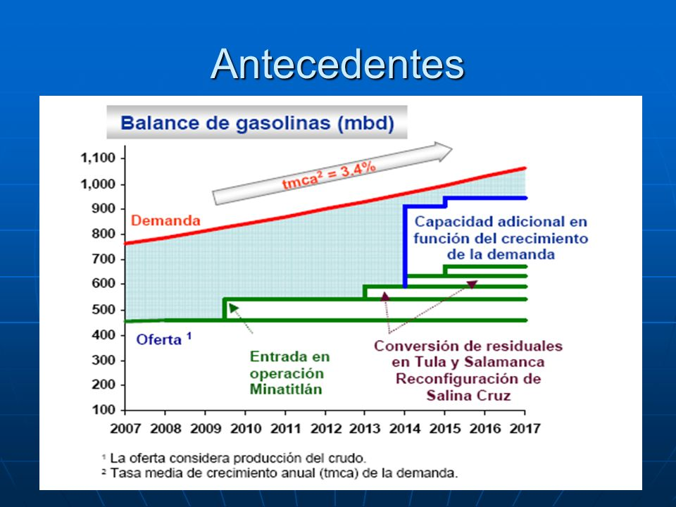 Antecedentes Demanda Producción T M C A = 5.1 % BALANCE NACIONAL Importaciones Reconfiguración de Minatitlán 352 546 633 Reconfiguraciones de Tula, S.
