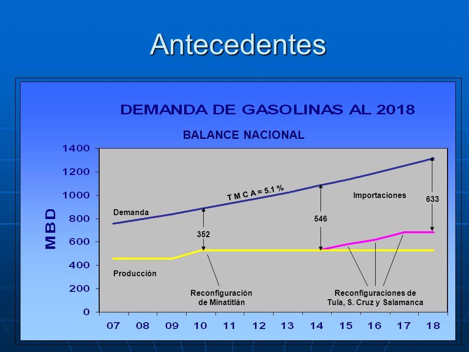Problemática de negocios De acuerdo a la Ley Orgánica de Pemex, a Pemex Petroquímica, le corresponden aquellos procesos industriales que no son de la Petroquímica Básica.