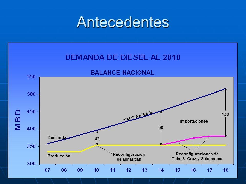 Antecedentes Demanda Producción T M C A = 3.4 % Importaciones Reconfiguración de Minatitlán 42 98 Reconfiguraciones de Tula, S. Cruz y Salamanca 138 B