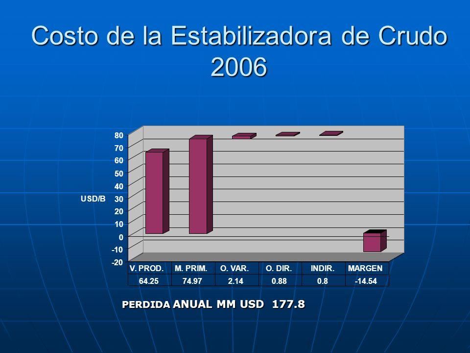 Costo de la Estabilizadora de Crudo 2006 -20 -10 0 10 20 30 40 50 60 70 80 USD/B 64.2574.972.140.880.8-14.54 V. PROD.M. PRIM.O. VAR.O. DIR.INDIR.MARGE