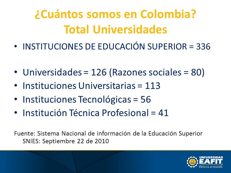 ¿Cuántos somos en Colombia? Total Universidades INSTITUCIONES DE EDUCACIÓN SUPERIOR = 336 Universidades = 126 (Razones sociales = 80) Instituciones Un